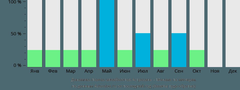 Динамика поиска авиабилетов из Астрахани в Манаму по месяцам