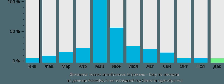 Динамика поиска авиабилетов из Астрахани в Баку по месяцам