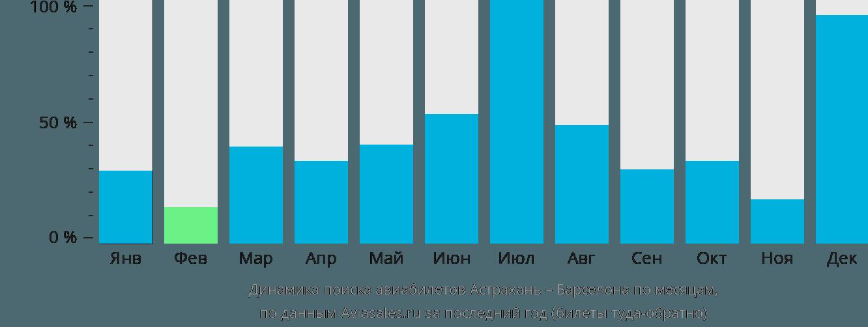 Динамика поиска авиабилетов из Астрахани в Барселону по месяцам
