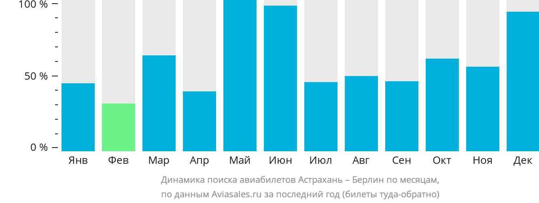 Динамика поиска авиабилетов из Астрахани в Берлин по месяцам