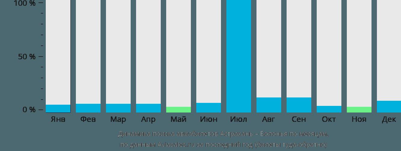 Динамика поиска авиабилетов из Астрахани в Болонью по месяцам