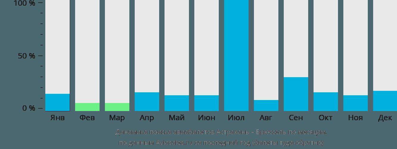 Динамика поиска авиабилетов из Астрахани в Брюссель по месяцам