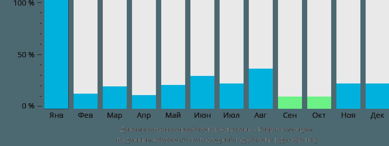 Динамика поиска авиабилетов из Астрахани в Каир по месяцам