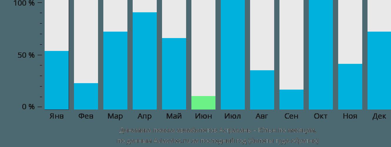 Динамика поиска авиабилетов из Астрахани в Кёльн по месяцам
