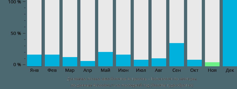 Динамика поиска авиабилетов из Астрахани в Копенгаген по месяцам
