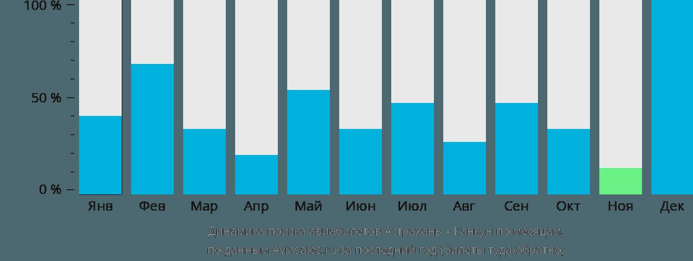 Динамика поиска авиабилетов из Астрахани в Канкун по месяцам