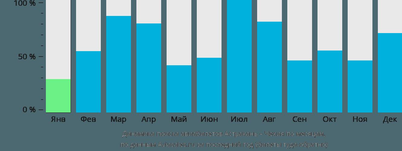 Динамика поиска авиабилетов из Астрахани в Чехию по месяцам