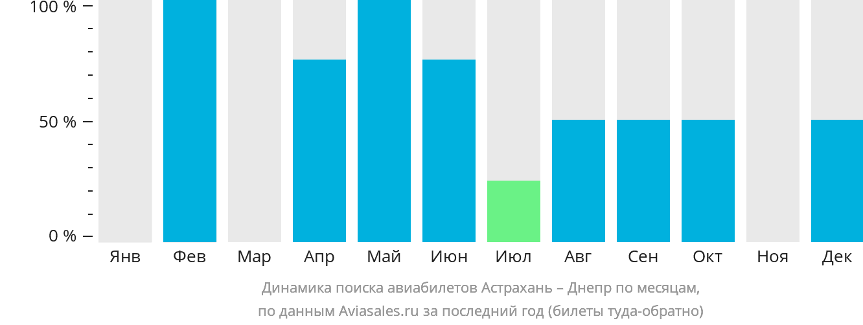 Динамика поиска авиабилетов из Астрахани в Днепр по месяцам