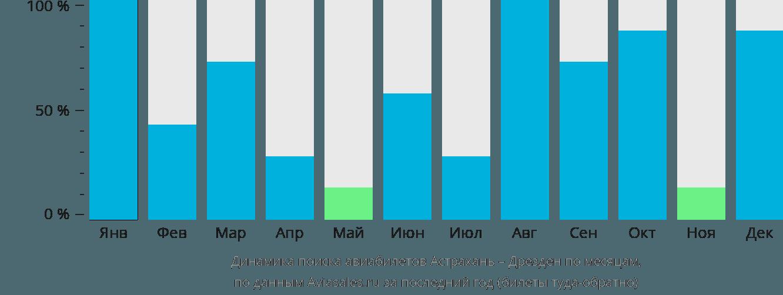 Динамика поиска авиабилетов из Астрахани в Дрезден по месяцам
