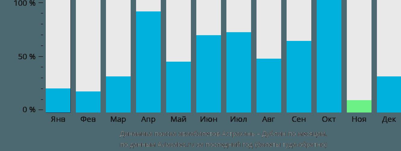 Динамика поиска авиабилетов из Астрахани в Дублин по месяцам