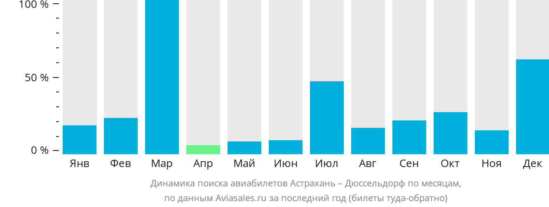 Динамика поиска авиабилетов из Астрахани в Дюссельдорф по месяцам