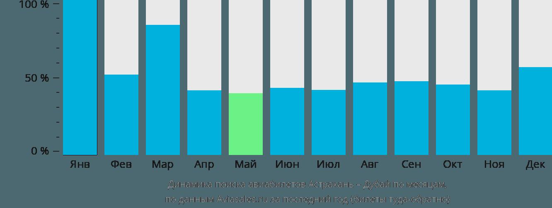 Динамика поиска авиабилетов из Астрахани в Дубай по месяцам