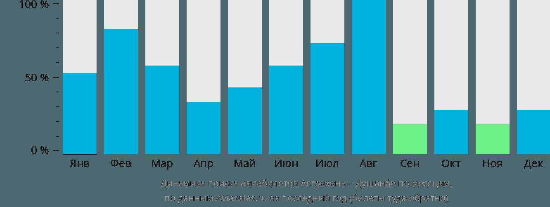 Динамика поиска авиабилетов из Астрахани в Душанбе по месяцам