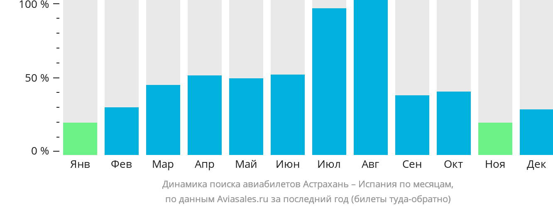 Динамика поиска авиабилетов из Астрахани в Испанию по месяцам
