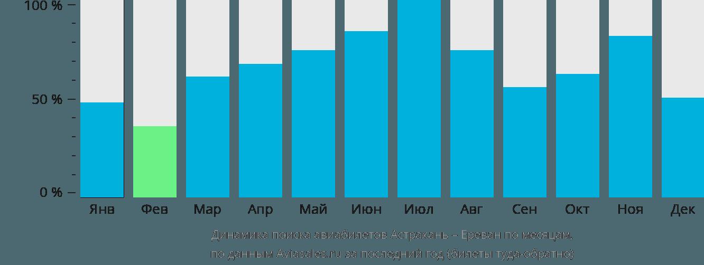 Динамика поиска авиабилетов из Астрахани в Ереван по месяцам
