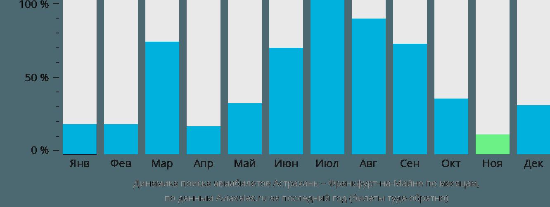 Динамика поиска авиабилетов из Астрахани во Франкфурт-на-Майне по месяцам