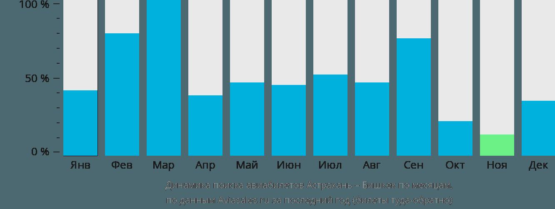 Динамика поиска авиабилетов из Астрахани в Бишкек по месяцам