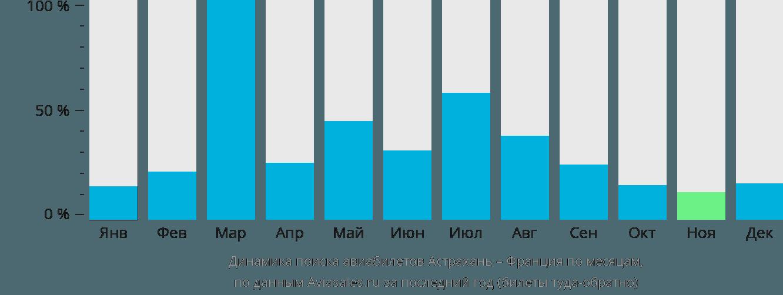 Динамика поиска авиабилетов из Астрахани во Францию по месяцам