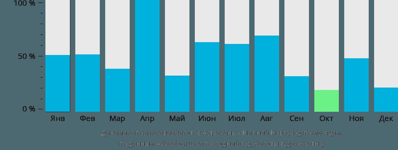 Динамика поиска авиабилетов из Астрахани в Нижний Новгород по месяцам