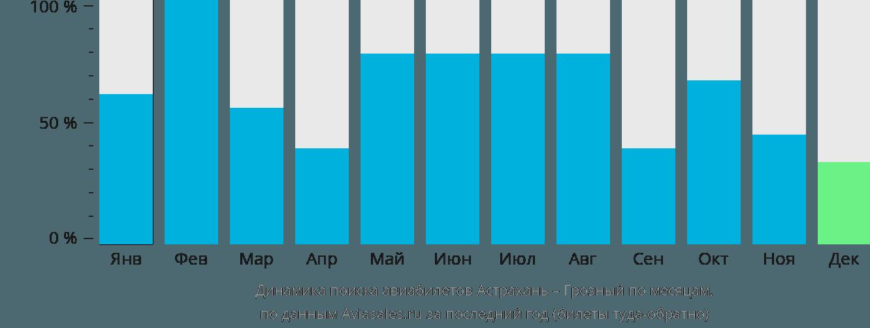 Динамика поиска авиабилетов из Астрахани в Грозный по месяцам