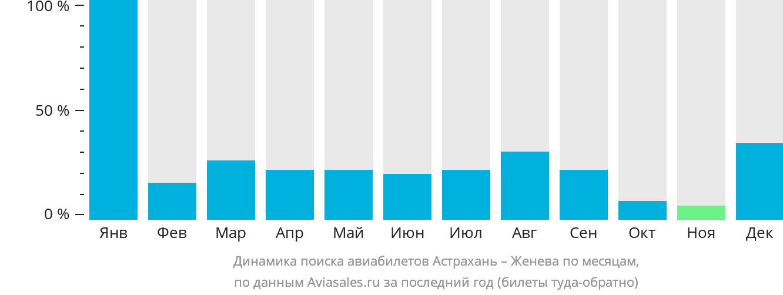 Динамика поиска авиабилетов из Астрахани в Женеву по месяцам
