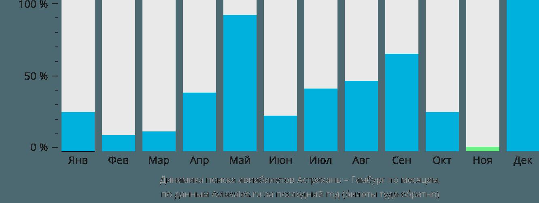 Динамика поиска авиабилетов из Астрахани в Гамбург по месяцам