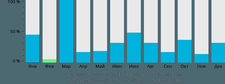 Динамика поиска авиабилетов из Астрахани в Ханой по месяцам