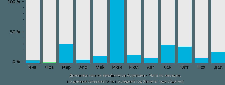 Динамика поиска авиабилетов из Астрахани в Читу по месяцам