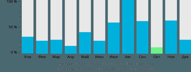 Динамика поиска авиабилетов из Астрахани в Киев по месяцам