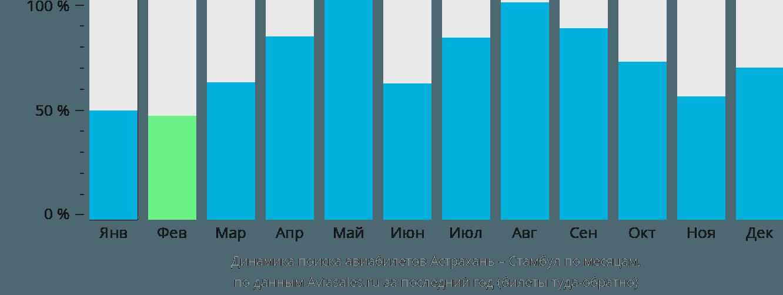 Динамика поиска авиабилетов из Астрахани в Стамбул по месяцам