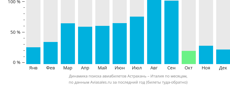 Динамика поиска авиабилетов из Астрахани в Италию по месяцам