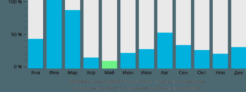 Динамика поиска авиабилетов из Астрахани в Кыргызстан по месяцам