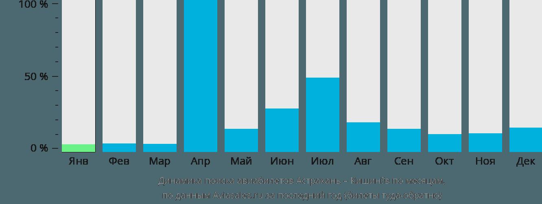 Динамика поиска авиабилетов из Астрахани в Кишинёв по месяцам