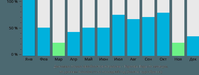 Динамика поиска авиабилетов из Астрахани в Карловы Вары по месяцам