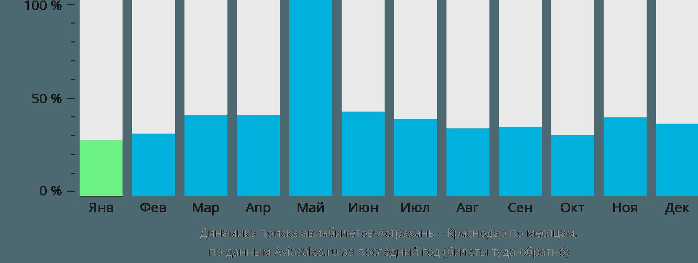 Динамика поиска авиабилетов из Астрахани в Краснодар по месяцам