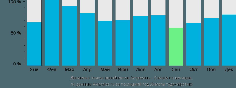Динамика поиска авиабилетов из Астрахани в Самару по месяцам
