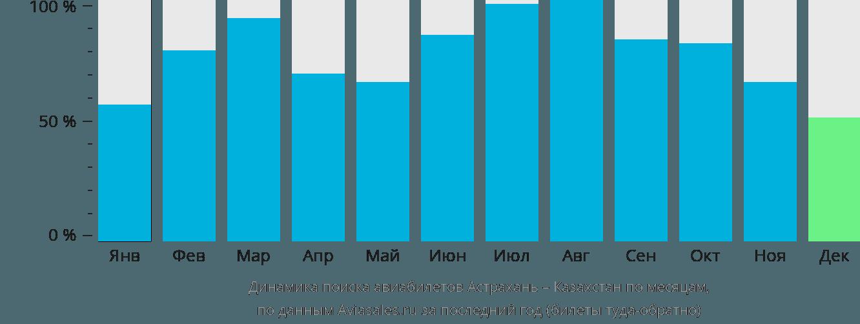 Динамика поиска авиабилетов из Астрахани в Казахстан по месяцам