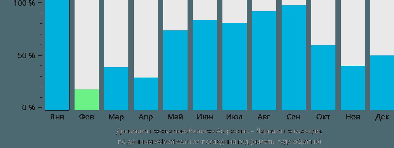 Динамика поиска авиабилетов из Астрахани в Ларнаку по месяцам