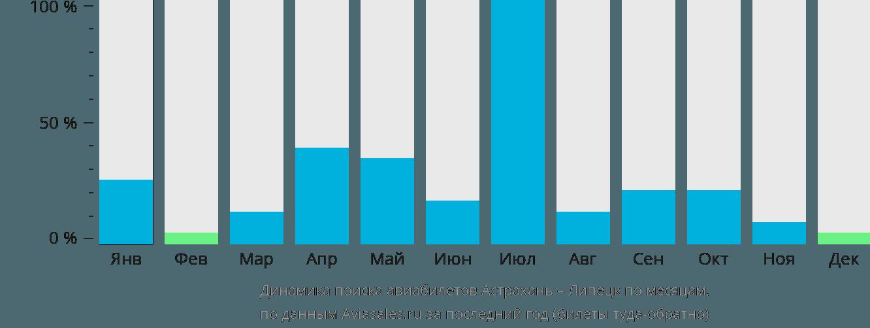 Динамика поиска авиабилетов из Астрахани в Липецк по месяцам
