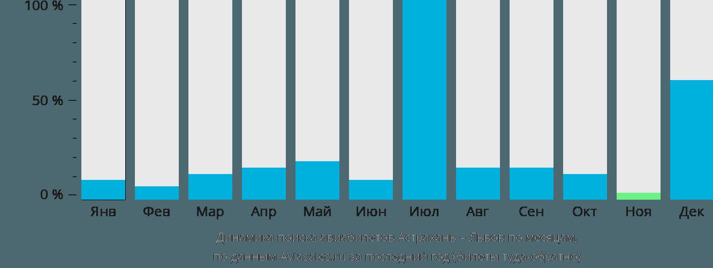 Динамика поиска авиабилетов из Астрахани в Львов по месяцам