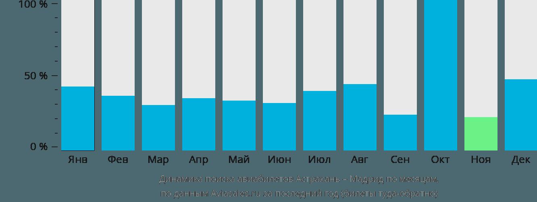 Динамика поиска авиабилетов из Астрахани в Мадрид по месяцам