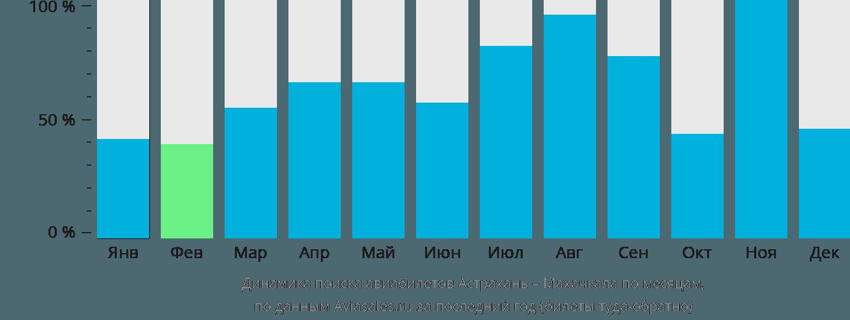 Динамика поиска авиабилетов из Астрахани в Махачкалу по месяцам