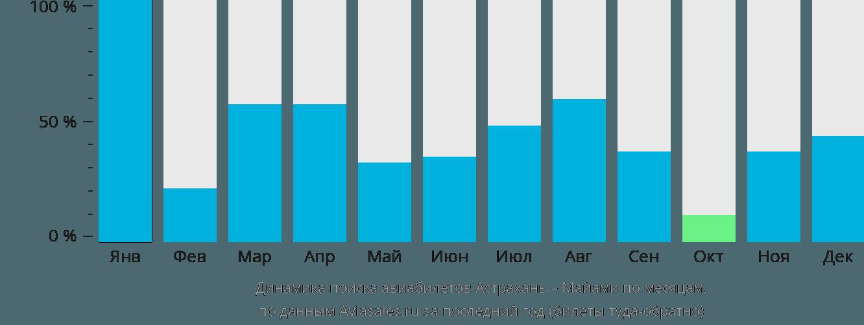 Динамика поиска авиабилетов из Астрахани в Майами по месяцам