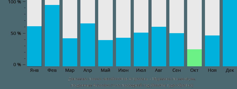 Динамика поиска авиабилетов из Астрахани в Мурманск по месяцам