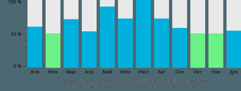 Динамика поиска авиабилетов из Астрахани в Минеральные Воды по месяцам
