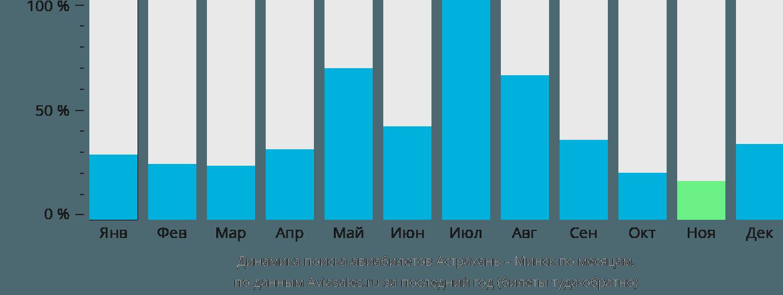 Динамика поиска авиабилетов из Астрахани в Минск по месяцам
