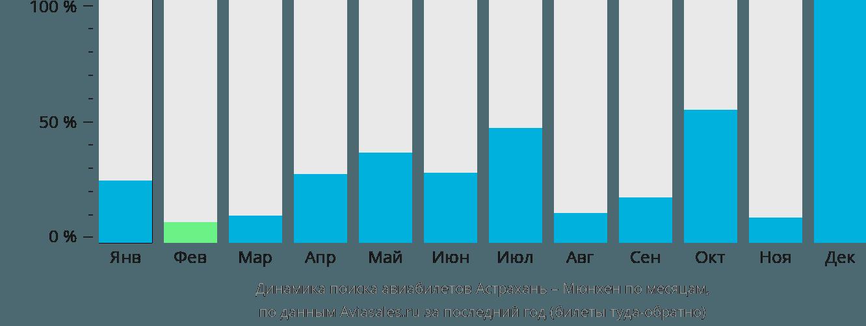 Динамика поиска авиабилетов из Астрахани в Мюнхен по месяцам
