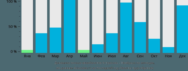 Динамика поиска авиабилетов из Астрахани в Ноябрьск по месяцам