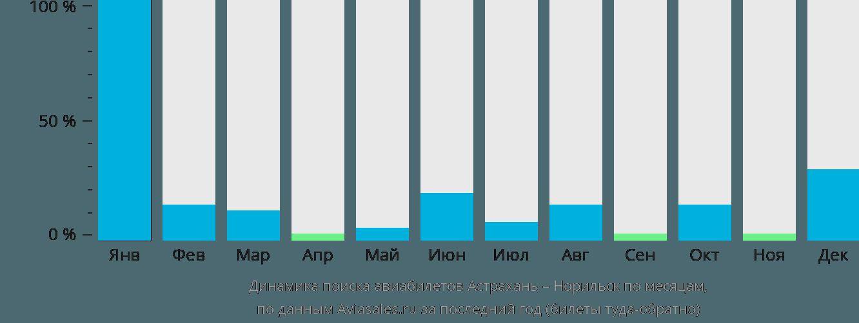 Динамика поиска авиабилетов из Астрахани в Норильск по месяцам
