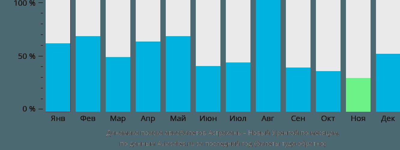 Динамика поиска авиабилетов из Астрахани в Новый Уренгой по месяцам